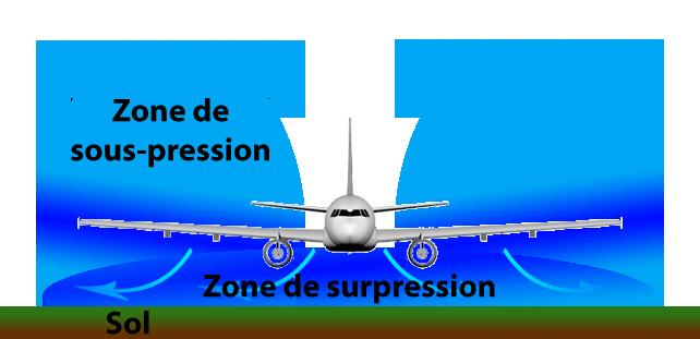 Schéma d'un avion volant en présence d'effet de sol