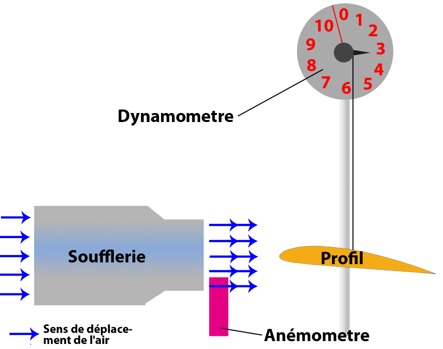 Schéma du dispositif éxpérimenta