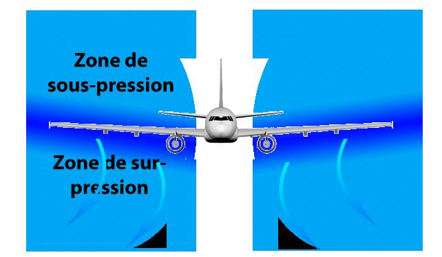 Schéma d'un avion volant sans éffet de sol